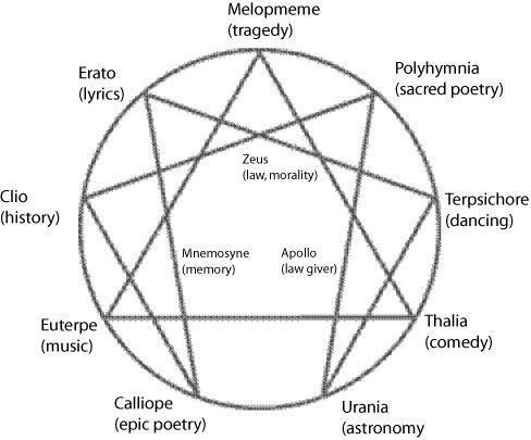 greek muses symbols - Google Search: