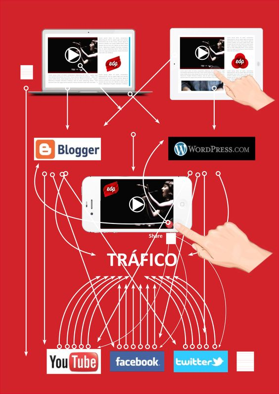 Elaboración de propuestas. Gráfica: Generar tráfico a través de contenidos on line