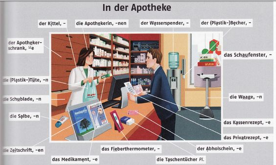 Cool German vocabulary In der Apotheke At the chemist us German for beginners Pinterest Learn german German language and Language