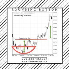 Top 10 Chart Patterns Every Trader Should Know Intraday Trading