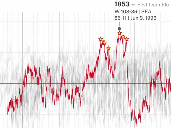How do you rate an NBA team across decades of play? One method is Elo, a simple measure of strength based on game-by-game results. We calculated Eloratingsfor every NBA (and ABA) franchise after …