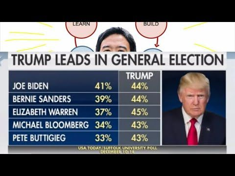 Latest Poll Biden Sanders Warren And Buttigieg All Lose To Trump Yangbeatstrump Yang Gang Network Pleas Latest Polls Polls Systems Theory