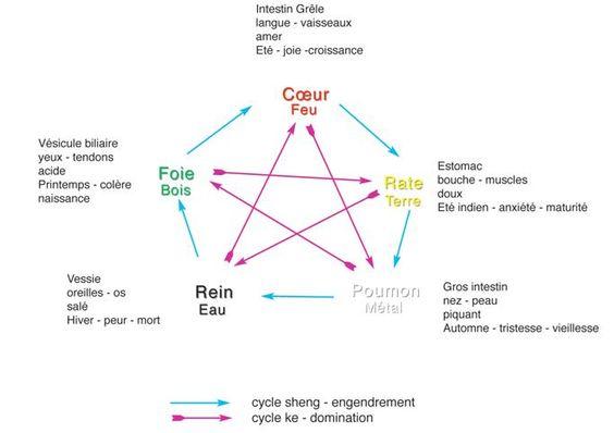 Wu xing ou la théorie des 5 éléments:
