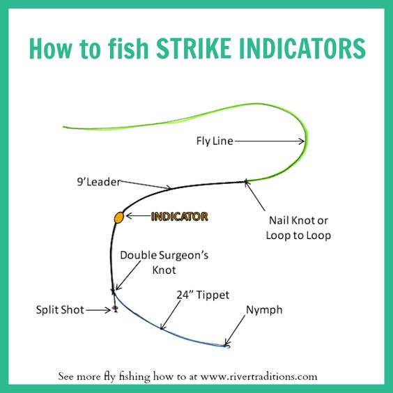 learn how to setup and fish a strike indicator. fly fishing for, Fly Fishing Bait