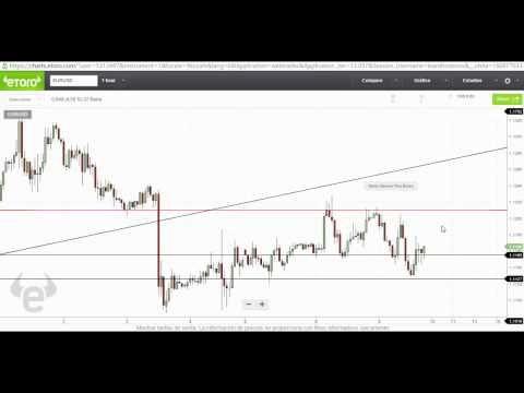 Estrategia forex sin indicadores _ acción del precio _ ... - YouTube