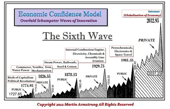 The Sixth Wave | Armstrong Economics https://www.armstrongeconomics.com/armstrongeconomics101/understanding-cycles/the-sixth-wave-2/