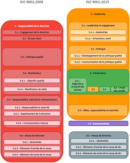 ISO 9001 2015 Vs 2008