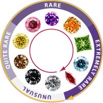 Fancy Colour Diamond Search : Naturally Coloured Diamonds Online
