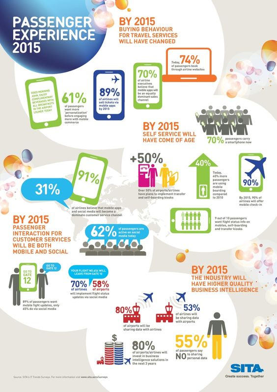 Airports, #Airlines and the #passenger experience in 2015 ...