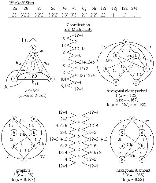 Crystallographic Topology - Lattice Complexes / Three Different Critical Nets on the Hexagonal Space Group P63/mmc Orbifold.