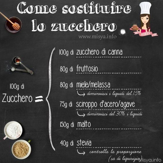 Come sostituire zucchero: http://www.misya.info/guide/come-sostituire-lo-zucchero: