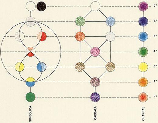 Moyen age & symbolique / colorsystem / Systèmes de couleurs dans l'art et les sciences: