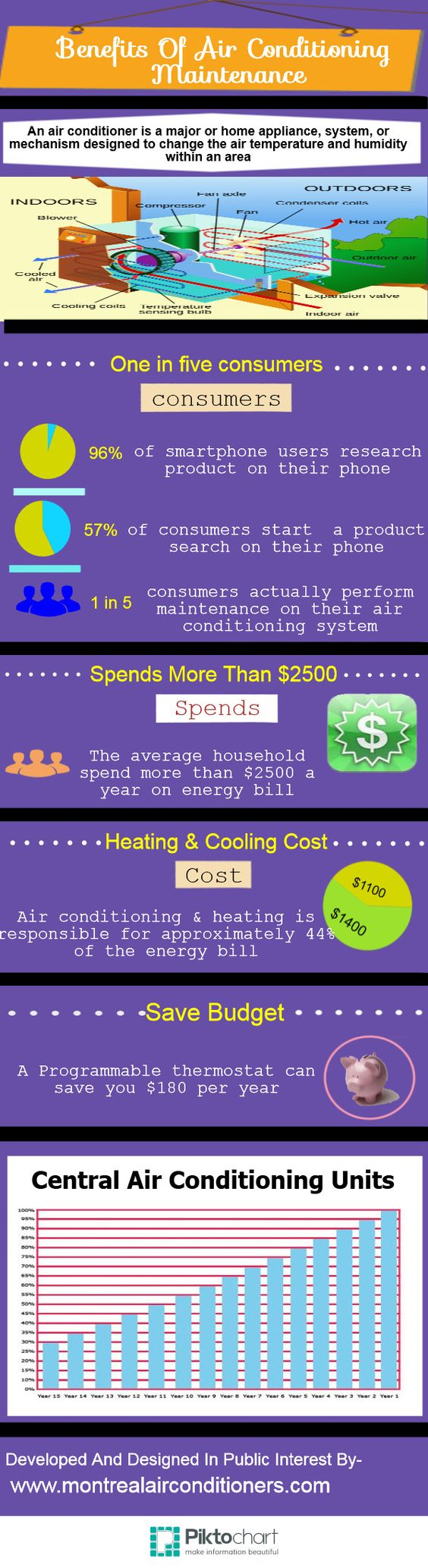 Infographics Submission Website Air Conditioning Maintenance
