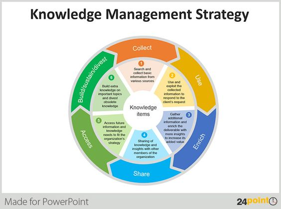 strategic importance of knowledge management