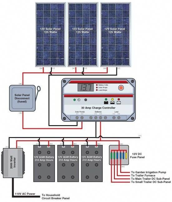 Solar Home Improvements And Tax Deductions In 2020 Solar Panels Solar Energy Panels Solar Technology