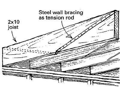 Floor Joist Reinforcement As Shown In The Drawing I