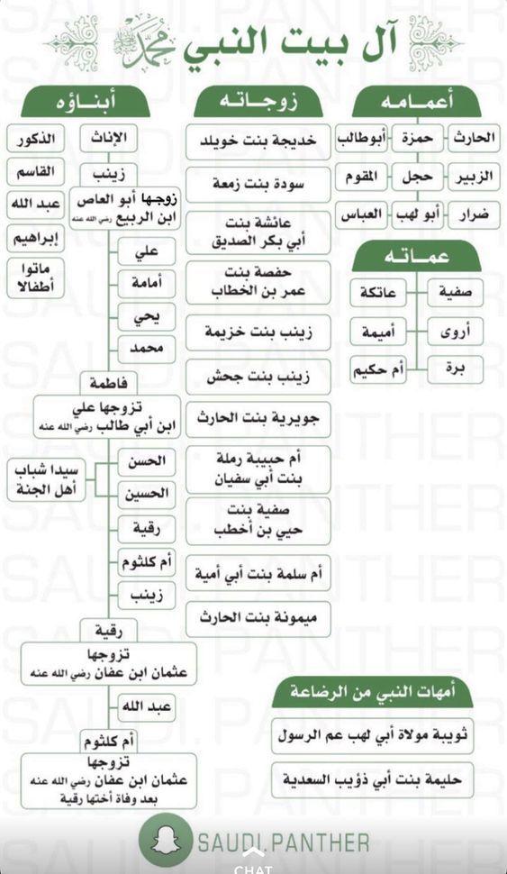 آل بيت النبي صلى الله عليه وسلم Islam Facts Islam Beliefs Islam For Kids