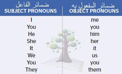 شرح ضمائر المفعول به الشخصية Object Personal Pronouns Object Pronouns Personal Pronouns Pronoun