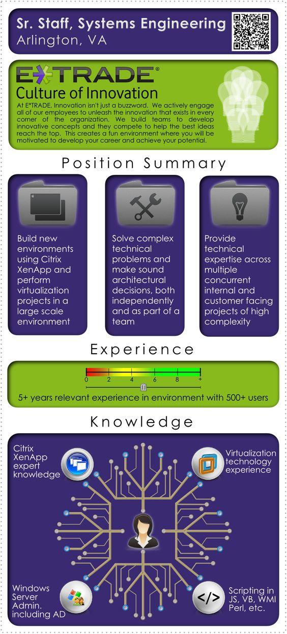 Visual Job Descriptions (VisualJobs) on Pinterest