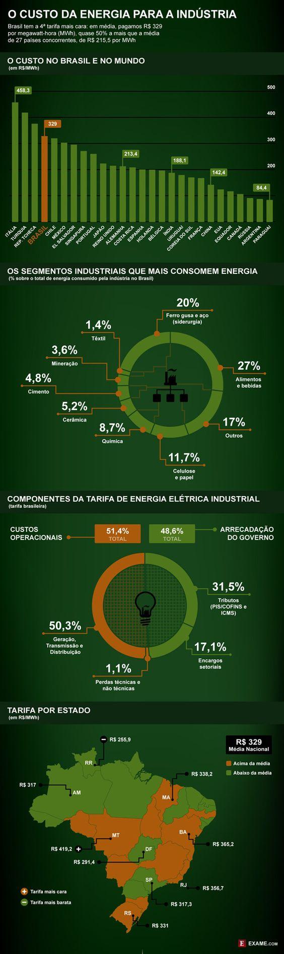 Quanto a indústria paga pela energia no Brasil e no mundo