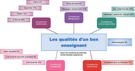 Les qualités d'un enseignant