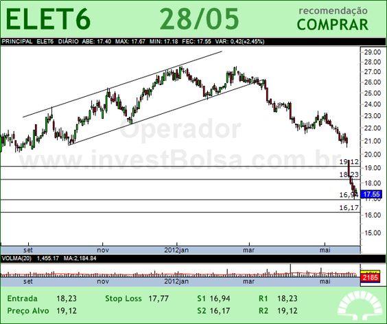 ELETROBRAS - ELET6 - 28/05/2012 #ELET6 #analises #bovespa
