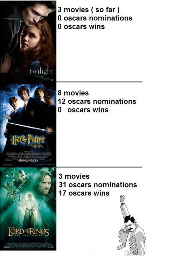 Take that Twilight and Harry Potter.