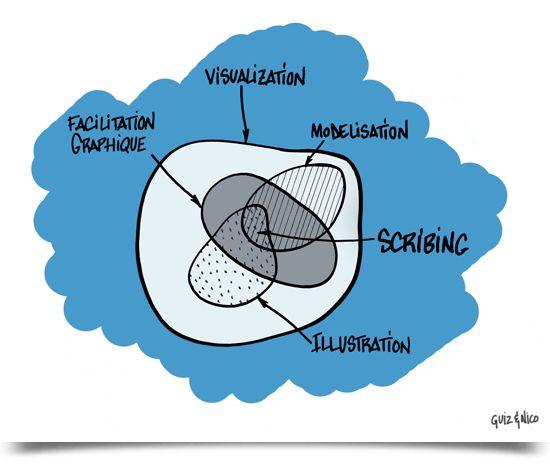 """""""la facilitation graphique dans le monde de la visualisation"""" par Guillaume Lagane & Nicolas Gros ©"""