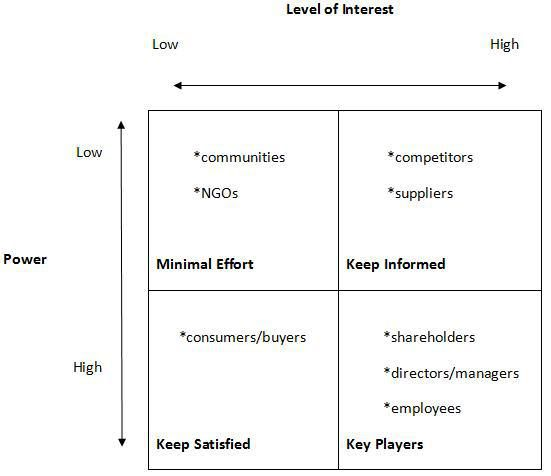 swott analysis examines internal ans external environmenta Swot examines the internal environment, ie, facilities, finances, structure of the   both the internal and external environment and provide an action plan.