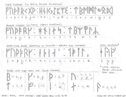 Fjorn S Hall Norse Words Runes Viking Runes