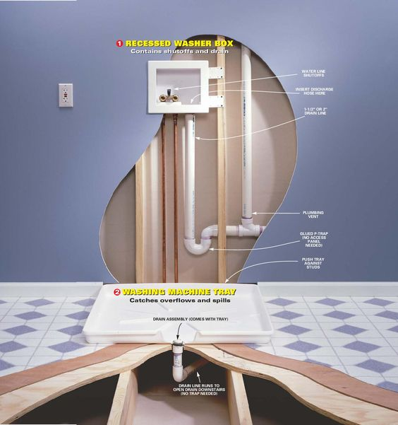 Water Damage, Laundry Room Design And Trays On Pinterest