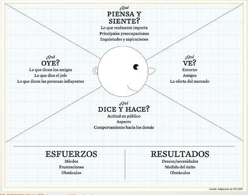 8 best empathy map images on Pinterest  Design thinking Service