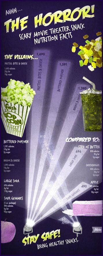 The Horror! Nutrition facts for movie-theater snacks fit-life #Fitness #Diet