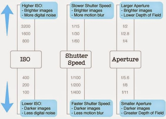 Mamoon's Photography Blog: Aperture, Shutter Speed and ISO Chart