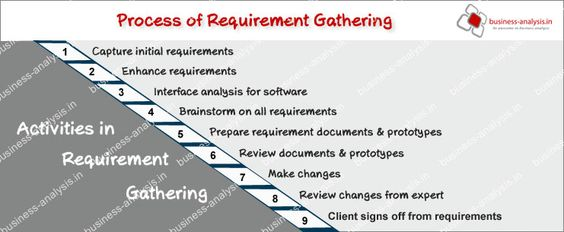 Business Requirements Gathering Process  Google Search