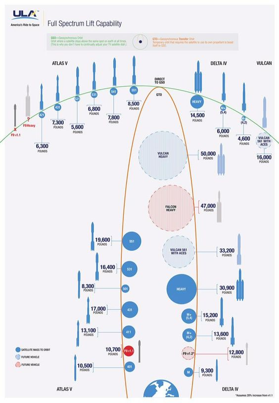 payloads ula vulcan vs ares v vs delta vs spacex falcon 9 h astro spacecraft pinterest nasa and spacecraft