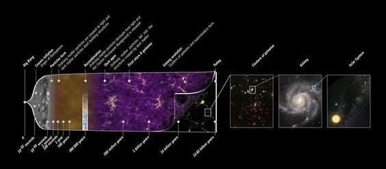 This illustration summarises the almost 14-billion-year long history of our Universe. Space in Images - 2013 - 03 - Planck history of Universe