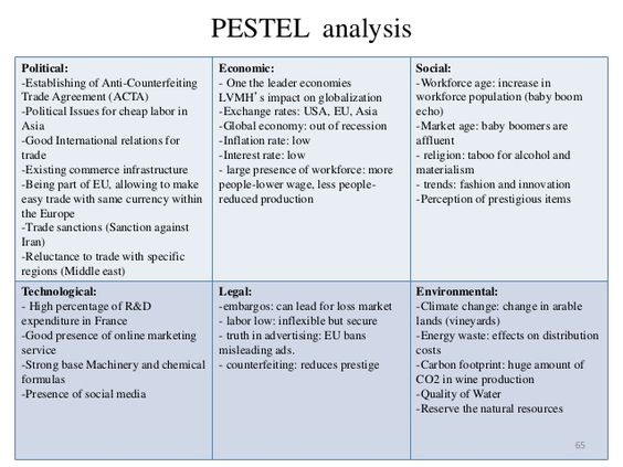 pestel framework A pestel analysis or pestle analysis (formerly known as pest analysis) is a framework or tool used to analyse and monitor the macro-environmental factors that may have a profound impact on an organisation's performance.