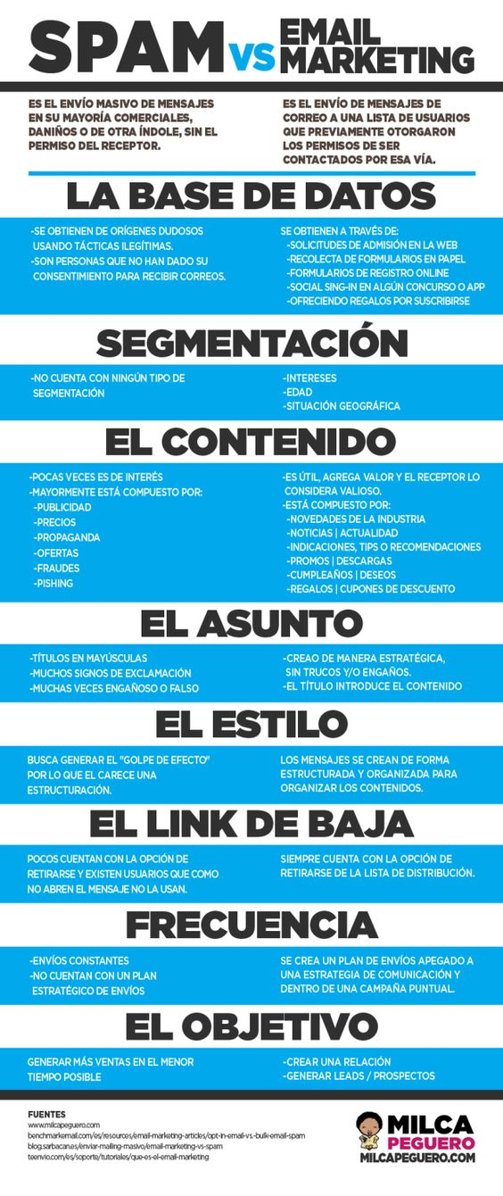Spam vs email marketing #infografia #infographic #marketing  Ideas Negocios Online para www.masymejor.com