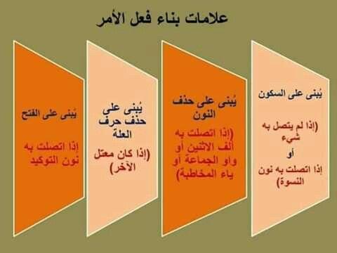 علامات بناء فعل الامر Arabic Kids School Frame Arabic Worksheets