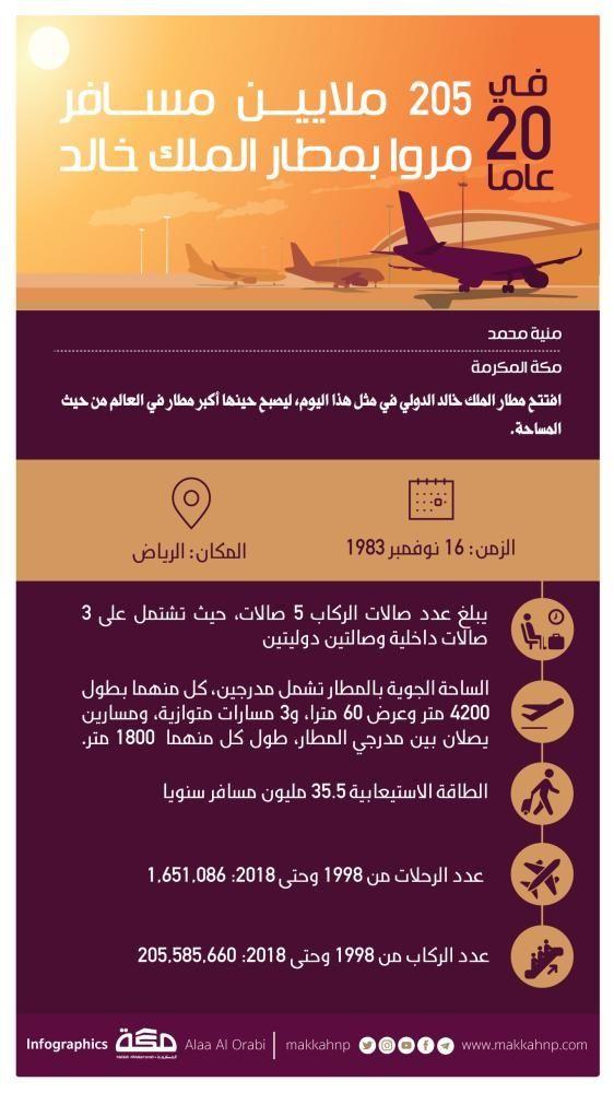 إنفوجرافيك في 20 عاما 205 ملايين مروا بمطار الملك خالد المطارات جراف مطار الملك خالد Lockscreen Infographic Lockscreen Screenshot