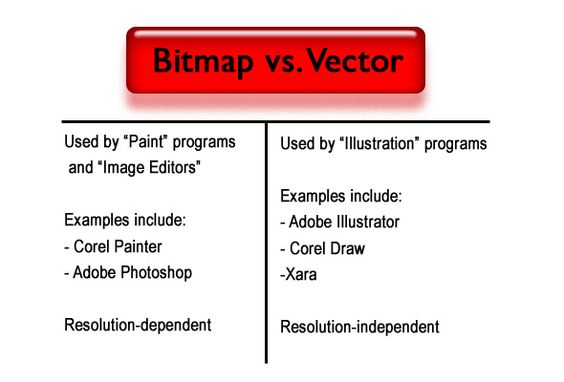 This is a comparison between bitmap and vector 2D Animation - 2d animator sample resume