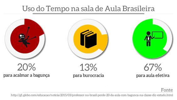 Uso do tempo  na sala de aula brasileira: 13% em burocracia; 20% para acalmar bagunça; 67% na aula efetiva
