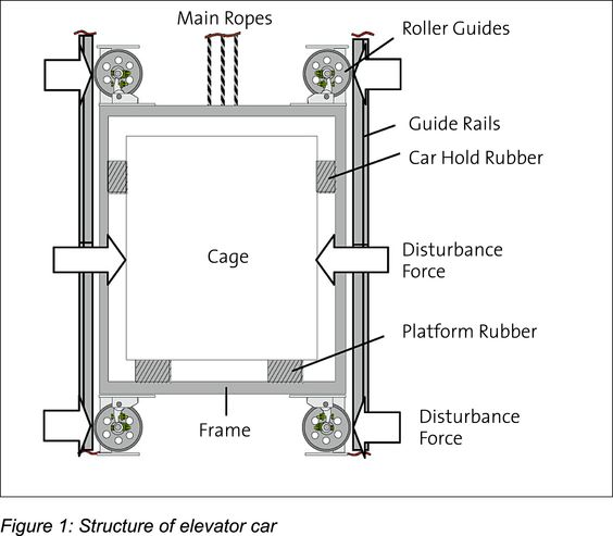 Structure of elevator car lift pinterest cars and Car lift plans