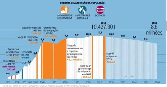 Evolução da População Portuguesa, 1100-2060.