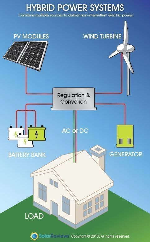 Home Solar Energy Making The Decision To Go Green By Changing Over To Solar Panel Technology Is Undoubt Solar Energy System Solar Projects Alternative Energy