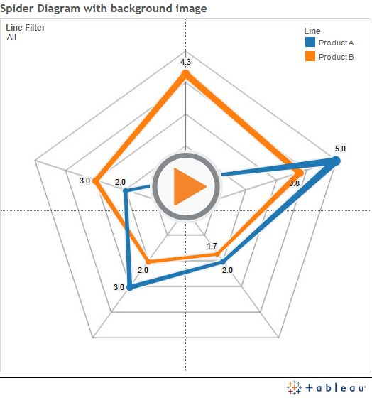 How to do a radar chart in Tableau Awesome Vizu0027 Pinterest - spider diagram template