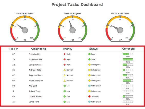 Project Dashboard  B    Project Dashboard Stenciling