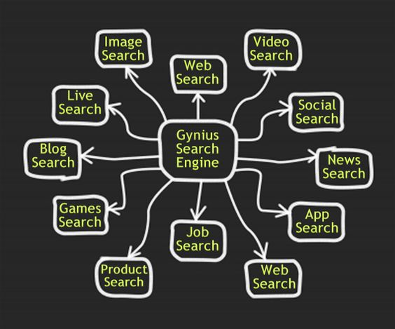 The Different Types of #New #SearchEngines Offered by #Gynius #Search Engine #Rewards #Network-http://gyniussearch.wordpress.com/2014/11/06/new-search-engines/