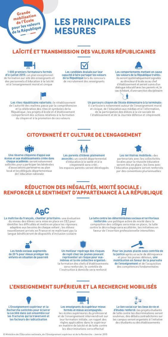 Les 11 mesures de la grande #MobilisationEcole pour les valeurs de la République
